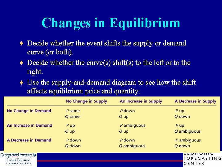 Changes in Equilibrium ¨ Decide whether the event shifts the supply or demand curve
