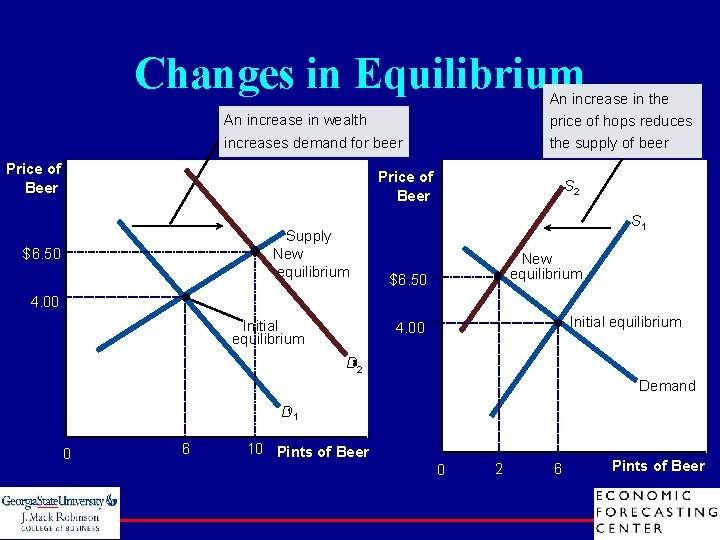 Changes in Equilibrium An increase in the price of hops reduces the supply of