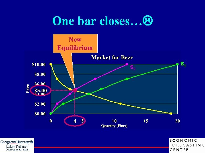 One bar closes… New Equilibrium S 2 $5. 00 4 S 1
