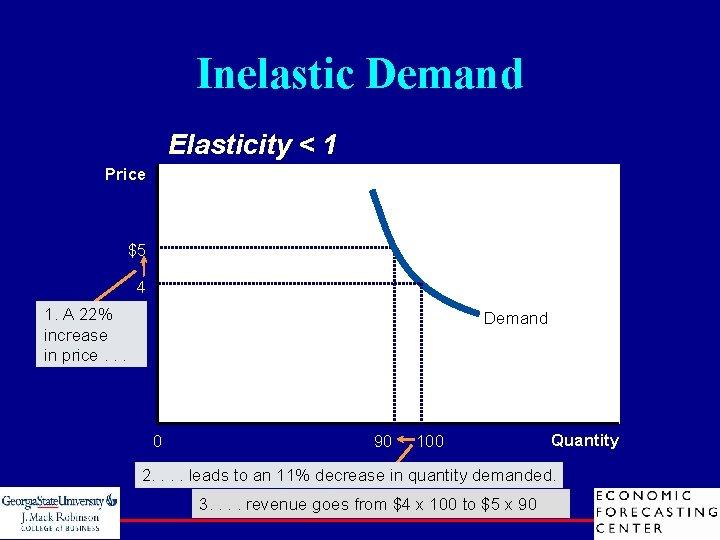 Inelastic Demand Elasticity < 1 Price $5 4 1. A 22% increase in price.