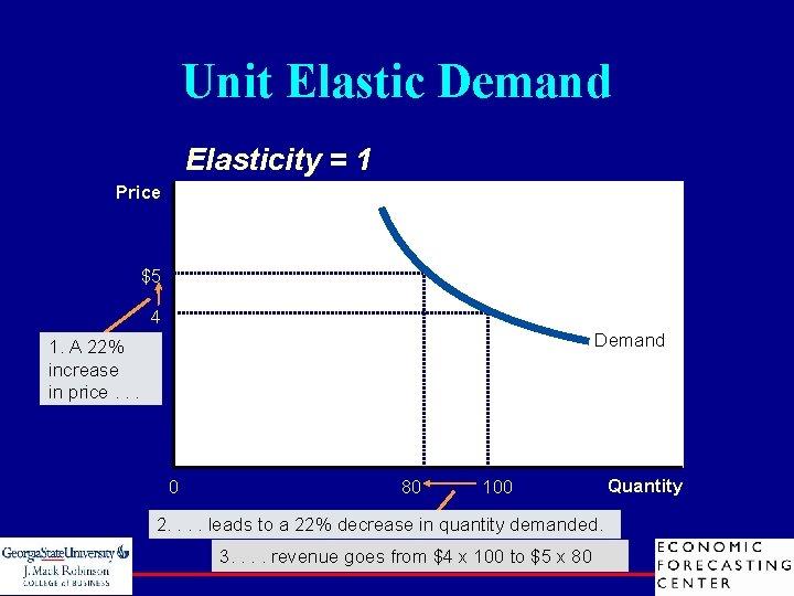 Unit Elastic Demand Elasticity = 1 Price $5 4 Demand 1. A 22% increase