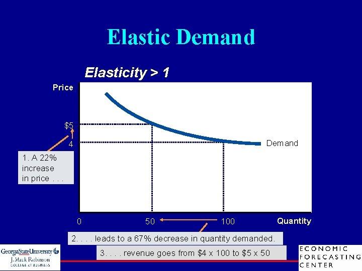 Elastic Demand Elasticity > 1 Price $5 Demand 4 1. A 22% increase in
