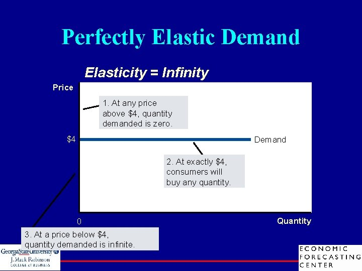 Perfectly Elastic Demand Elasticity = Infinity Price 1. At any price above $4, quantity