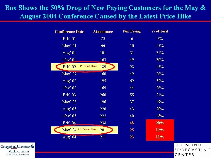 Box Shows the 50% Drop of New Paying Customers for the May & August