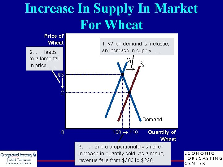 Increase In Supply In Market For Wheat Price of Wheat 2. . leads to