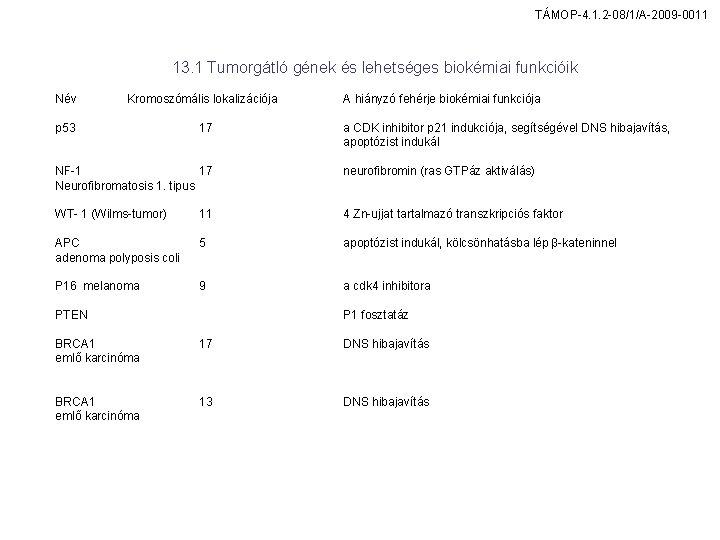 TÁMOP-4. 1. 2 -08/1/A-2009 -0011 13. 1 Tumorgátló gének és lehetséges biokémiai funkcióik Név