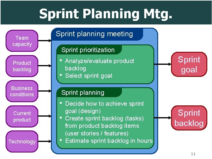 Sprint Planning Mtg. Team capacity Product backlog Business conditions Sprint planning meeting Sprint prioritization