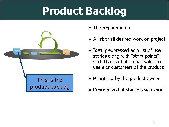 Product Backlog • The requirements • A list of all desired work on project