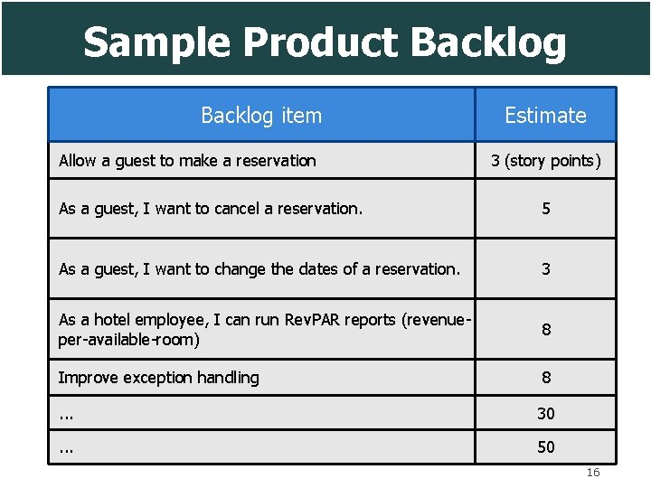 Sample Product Backlog item Allow a guest to make a reservation Estimate 3 (story