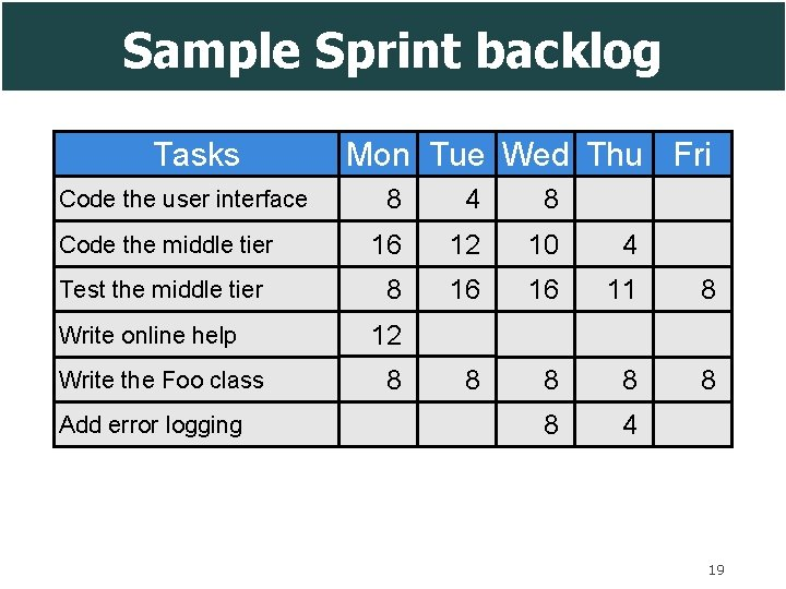 Sample Sprint backlog Tasks Code the user interface Code the middle tier Test the