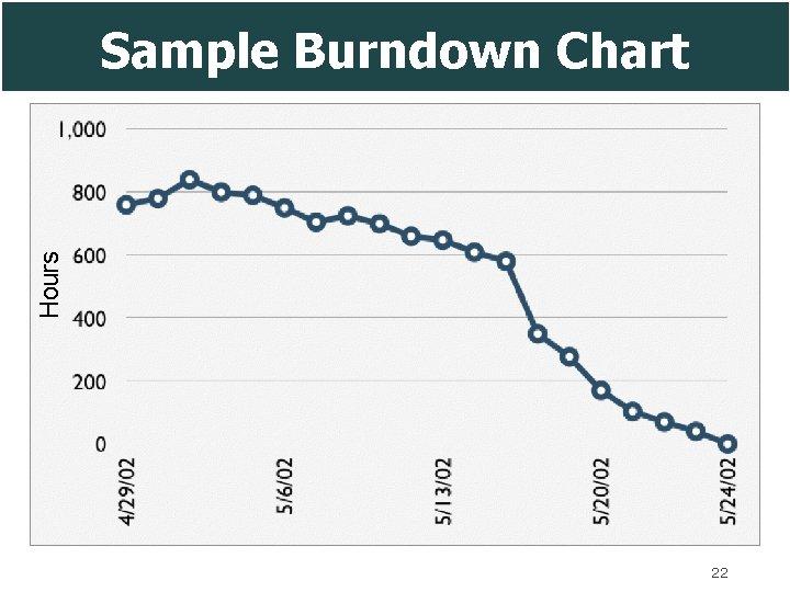 Hours Sample Burndown Chart 22