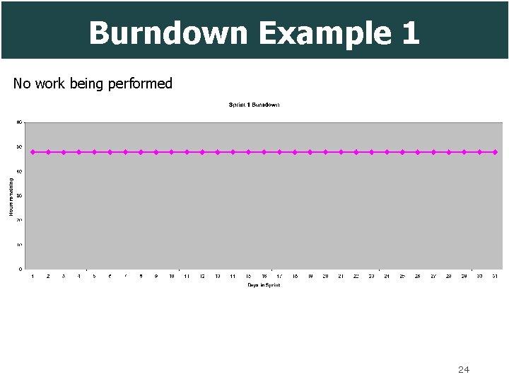Burndown Example 1 No work being performed 24