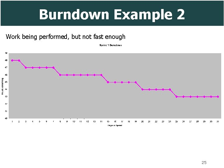 Burndown Example 2 Work being performed, but not fast enough 25
