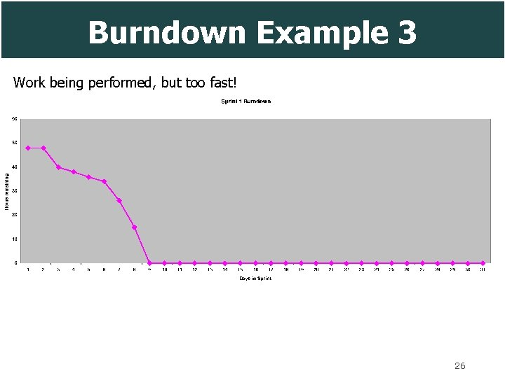 Burndown Example 3 Work being performed, but too fast! 26