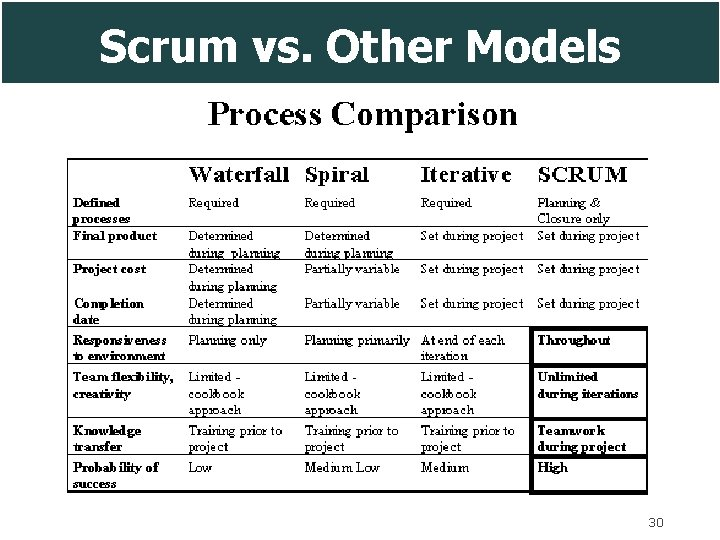 Scrum vs. Other Models 30