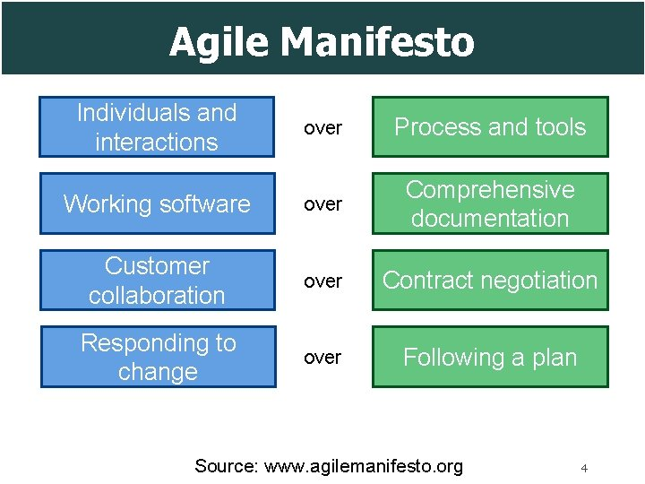 Agile Manifesto Individuals and interactions over Process and tools Working software over Comprehensive documentation