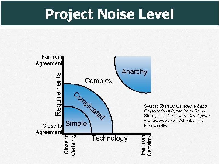 Project Noise Level Complex Co m pl ica te d Simple Technology Source: Strategic
