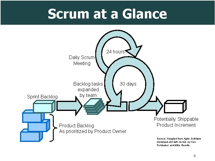 Scrum at a Glance 24 hours Daily Scrum Meeting Sprint Backlog tasks expanded by