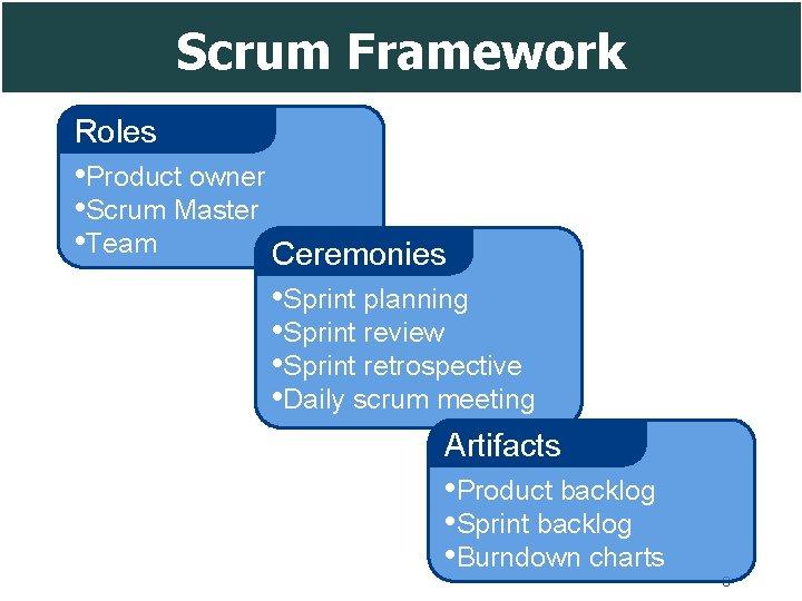 Scrum Framework Roles • Product owner • Scrum Master • Team Ceremonies • Sprint