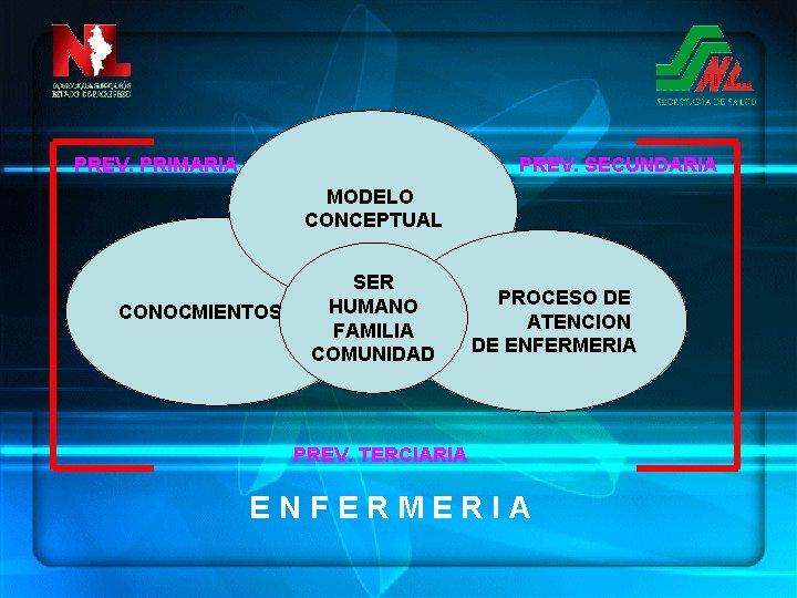 PREV. PRIMARIA PREV. SECUNDARIA MODELO CONCEPTUAL CONOCMIENTOS SER HUMANO FAMILIA COMUNIDAD PROCESO DE ATENCION