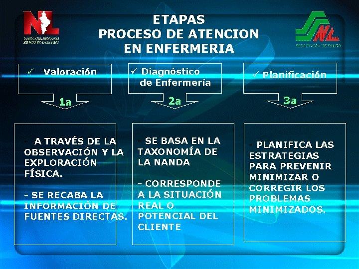 ETAPAS PROCESO DE ATENCION EN ENFERMERIA ü Valoración 1 a - A TRAVÉS DE