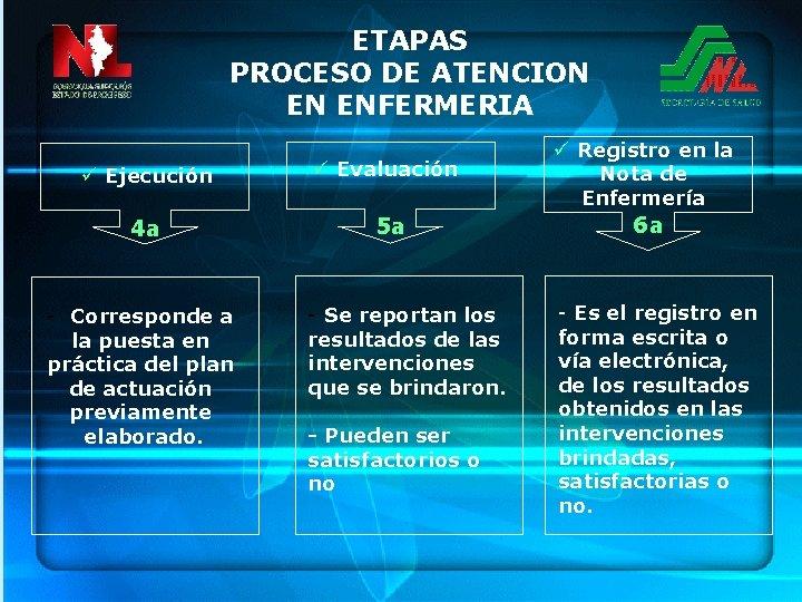ETAPAS PROCESO DE ATENCION EN ENFERMERIA ü Ejecución ü Evaluación ü Registro en la