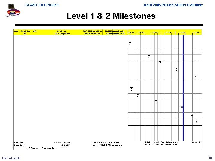 GLAST LAT Project April 2005 Project Status Overview Level 1 & 2 Milestones May