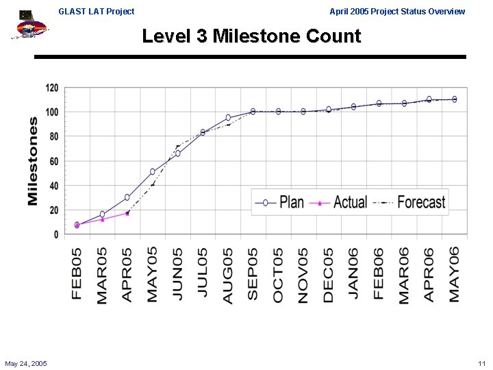 GLAST LAT Project April 2005 Project Status Overview Level 3 Milestone Count May 24,