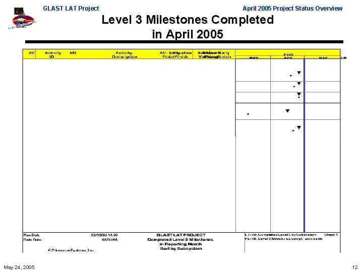 GLAST LAT Project April 2005 Project Status Overview Level 3 Milestones Completed in April