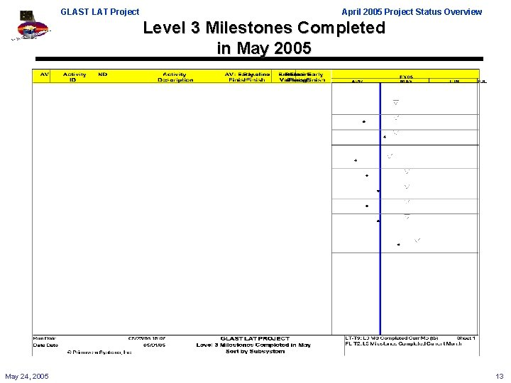 GLAST LAT Project April 2005 Project Status Overview Level 3 Milestones Completed in May