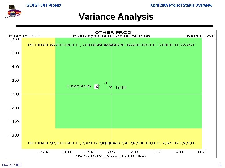 GLAST LAT Project April 2005 Project Status Overview Variance Analysis Current Month May 24,