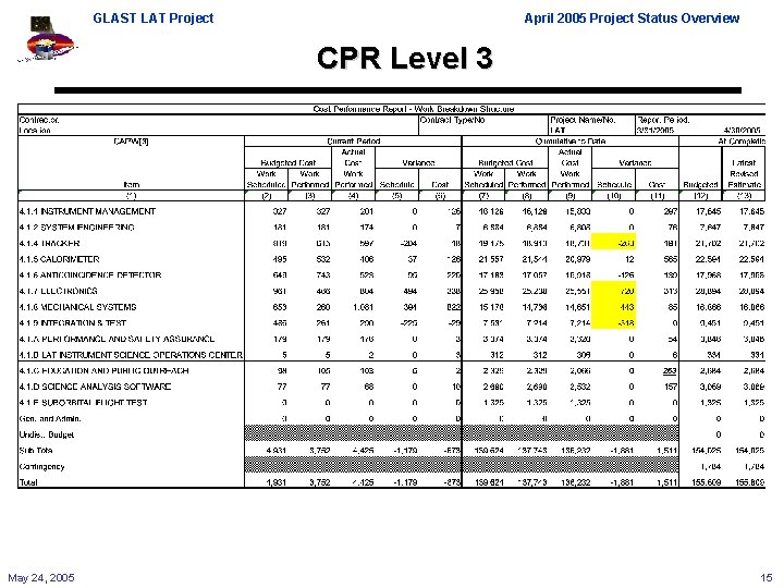 GLAST LAT Project April 2005 Project Status Overview CPR Level 3 May 24, 2005