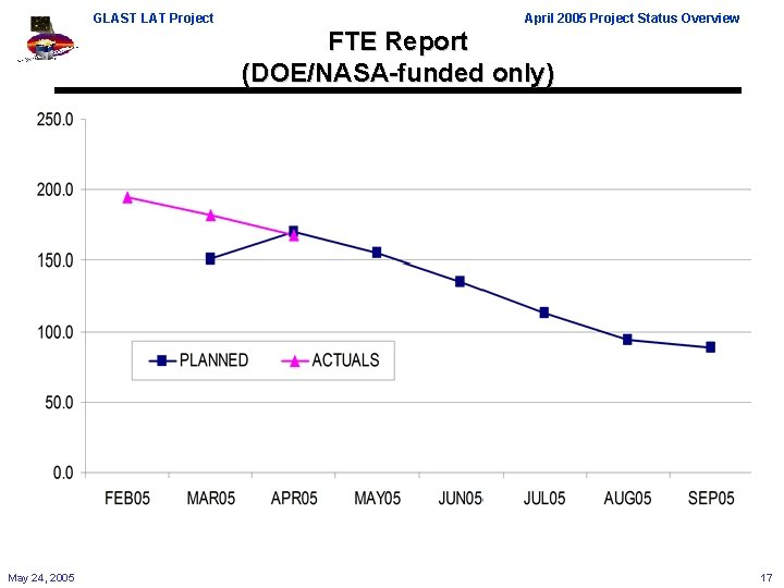 GLAST LAT Project April 2005 Project Status Overview FTE Report (DOE/NASA-funded only) May 24,