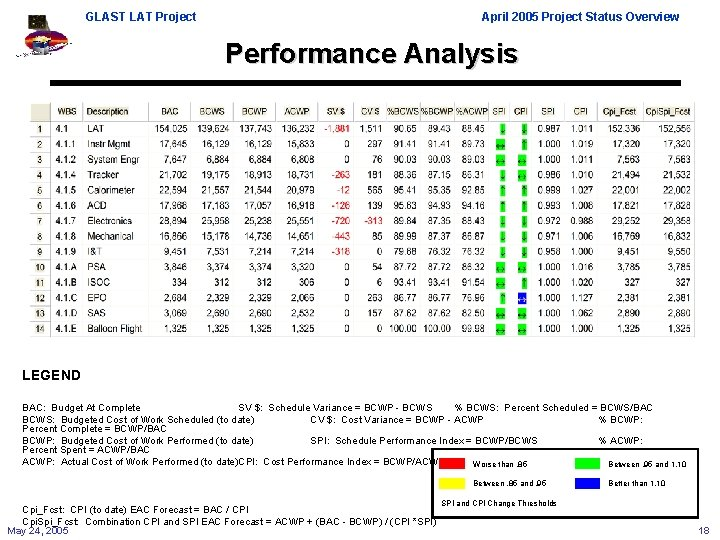 GLAST LAT Project April 2005 Project Status Overview Performance Analysis LEGEND BAC: Budget At