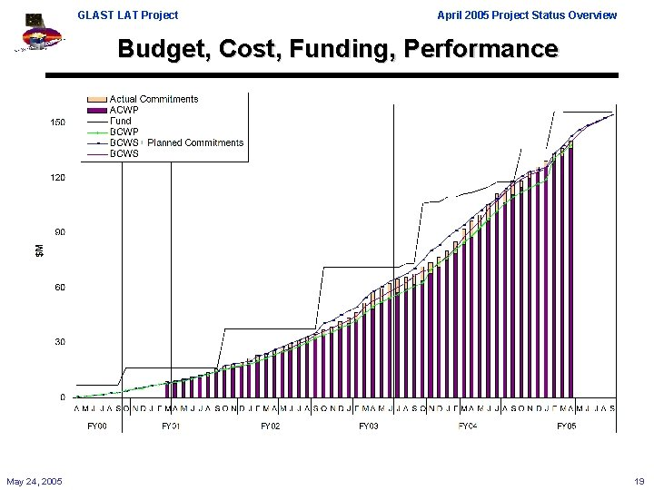 GLAST LAT Project April 2005 Project Status Overview Budget, Cost, Funding, Performance May 24,