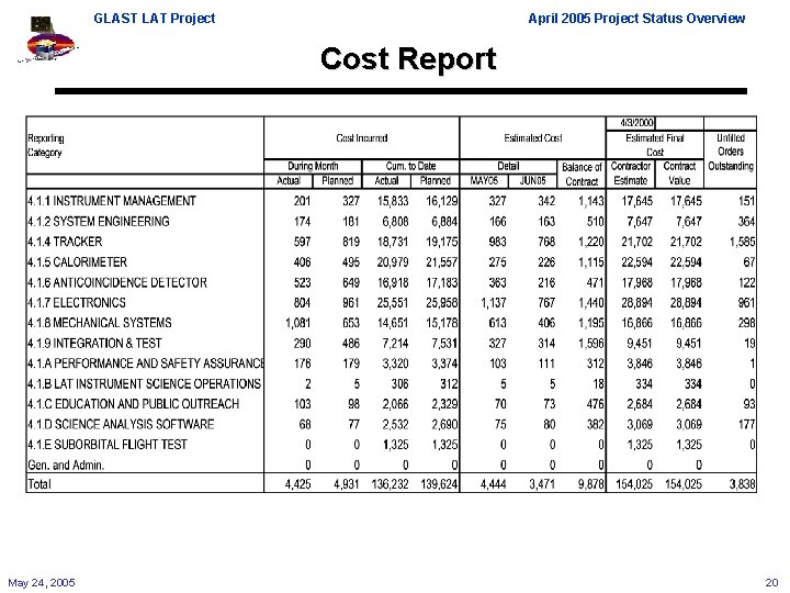 GLAST LAT Project April 2005 Project Status Overview Cost Report May 24, 2005 20