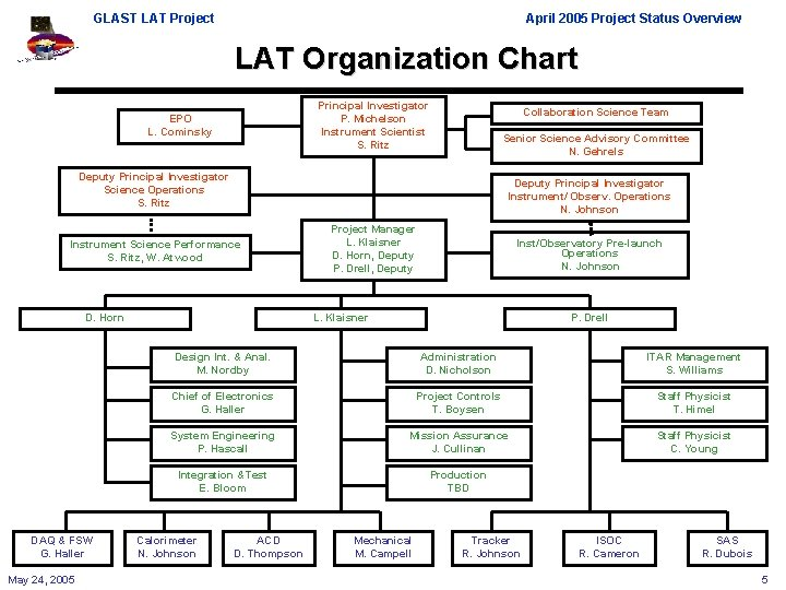 GLAST LAT Project April 2005 Project Status Overview LAT Organization Chart Principal Investigator P.