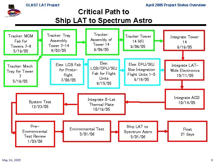 GLAST LAT Project April 2005 Project Status Overview Critical Path to Ship LAT to