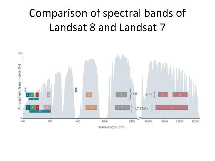 Comparison of spectral bands of Landsat 8 and Landsat 7