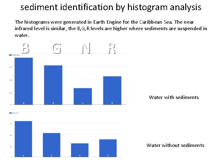 sediment identification by histogram analysis The histograms were generated in Earth Engine for the