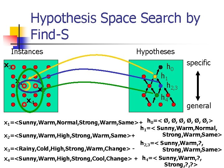 Hypothesis Space Search by Find-S Instances x 3 Hypotheses h 0 x 1 x