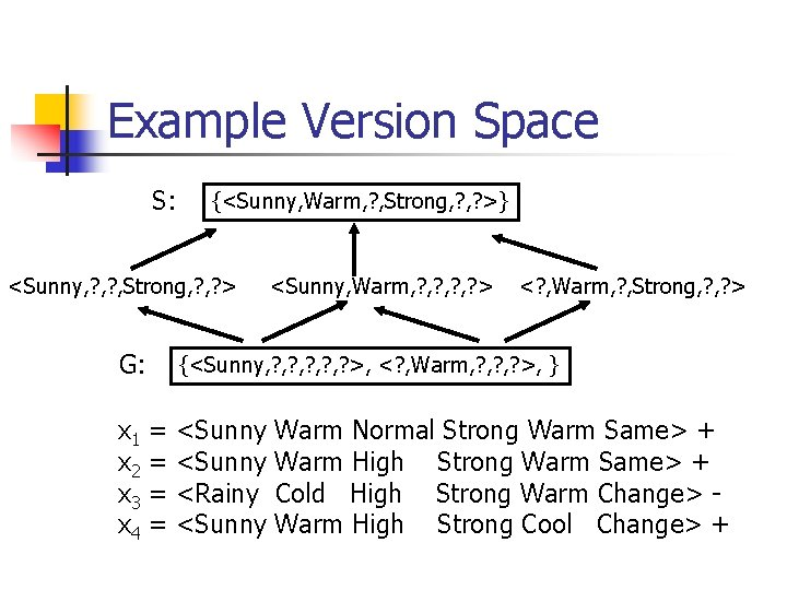 Example Version Space S: {<Sunny, Warm, ? , Strong, ? >} <Sunny, ? ,
