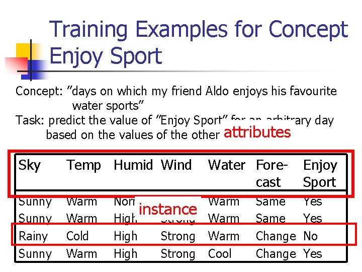 """Training Examples for Concept Enjoy Sport Concept: """"days on which my friend Aldo enjoys"""