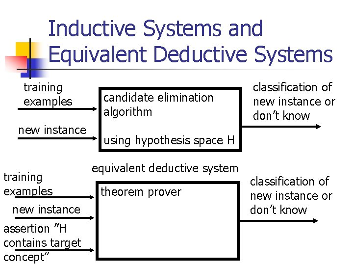 """Inductive Systems and Equivalent Deductive Systems training examples new instance assertion """"H contains target"""