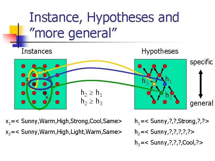"""Instance, Hypotheses and """"more general"""" Instances Hypotheses specific x 1 h 3 x 2"""