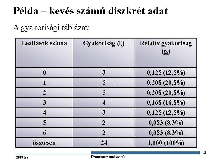 Példa – kevés számú diszkrét adat A gyakorisági táblázat: Leállások száma Gyakoriság (fi) Relatív