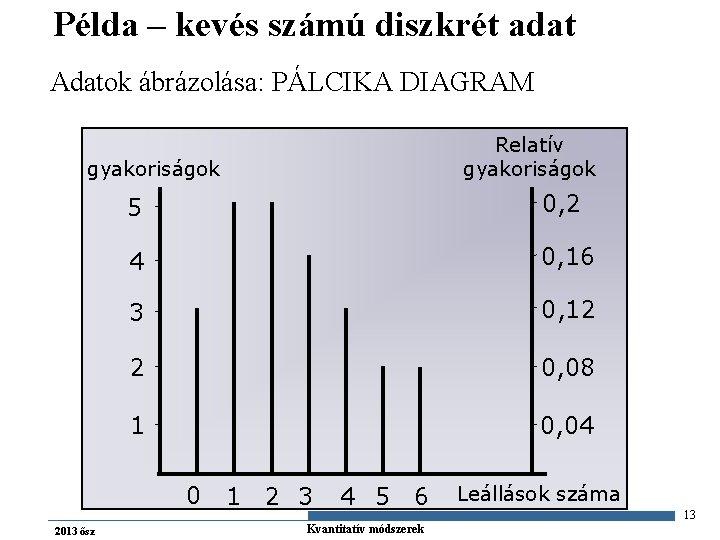Példa – kevés számú diszkrét adat Adatok ábrázolása: PÁLCIKA DIAGRAM Relatív gyakoriságok 5 0,
