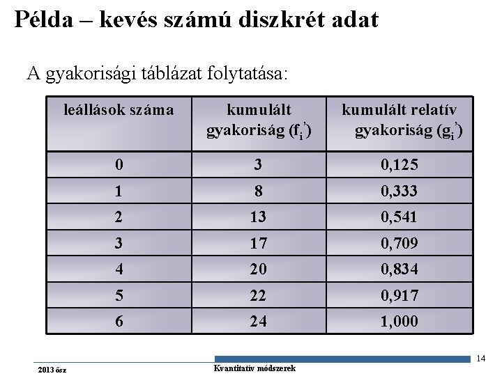 Példa – kevés számú diszkrét adat A gyakorisági táblázat folytatása: leállások száma kumulált gyakoriság