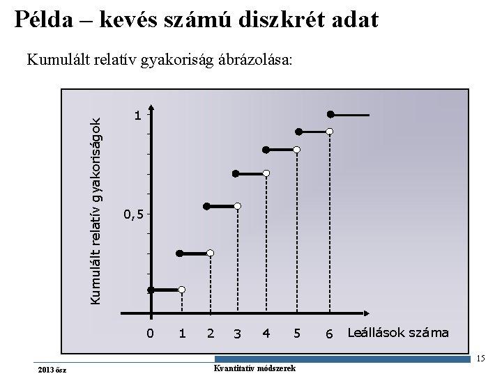 Példa – kevés számú diszkrét adat Kumulált relatív gyakoriságok Kumulált relatív gyakoriság ábrázolása: 1