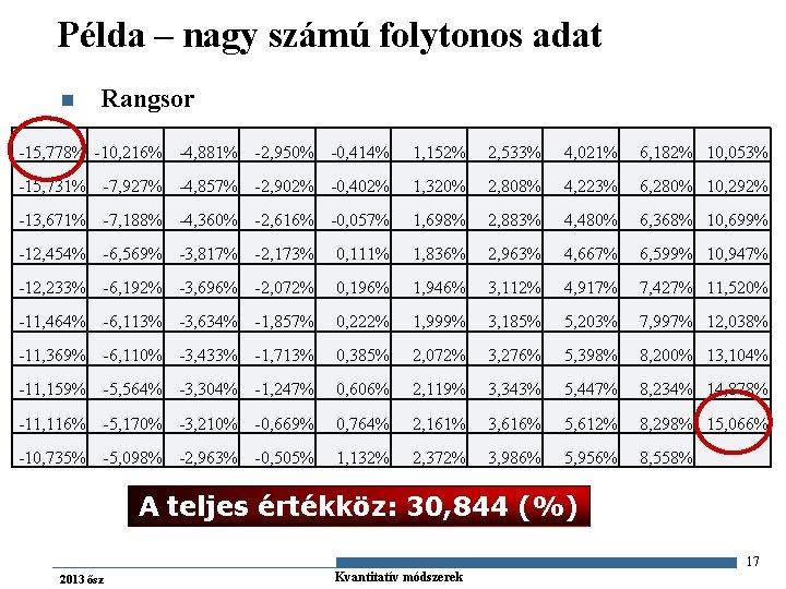 Példa – nagy számú folytonos adat n Rangsor -15, 778% -10, 216% -4, 881%